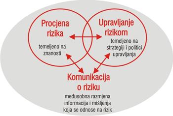 koncept analize rizika